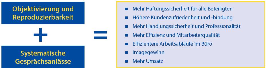 Grafische Darstellung der Vorteile eines strukturierten Arbeitsprozesses