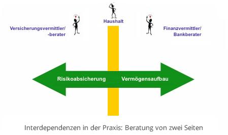 Interdependenzen