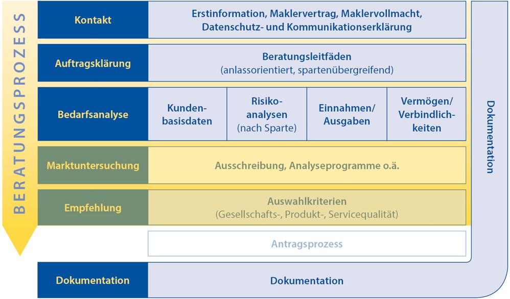 download der beratungsmaterialien - Beratungsgesprach Pflege Beispiel
