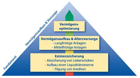 Themenpyramide